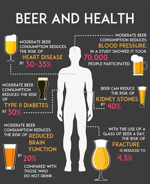 アルコールビールを飲むことはあなたの体と健康のインフォグラフィックに影響を与えます Premiumベクター
