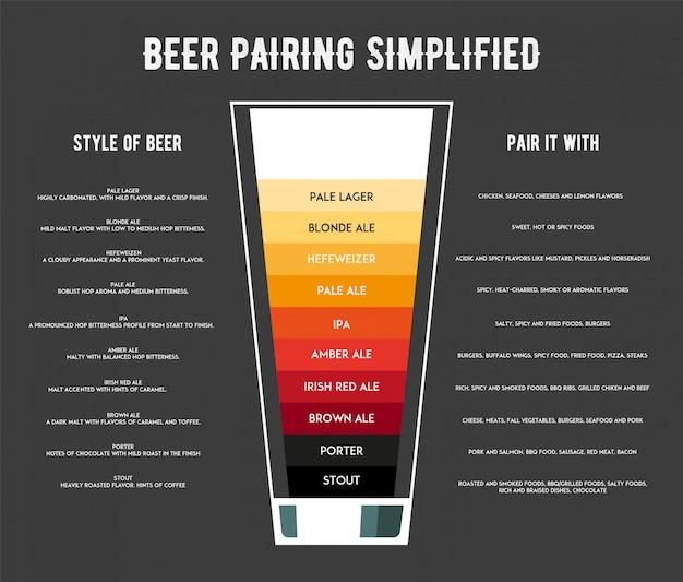 ビールのインフォグラフィックの種類 Premiumベクター