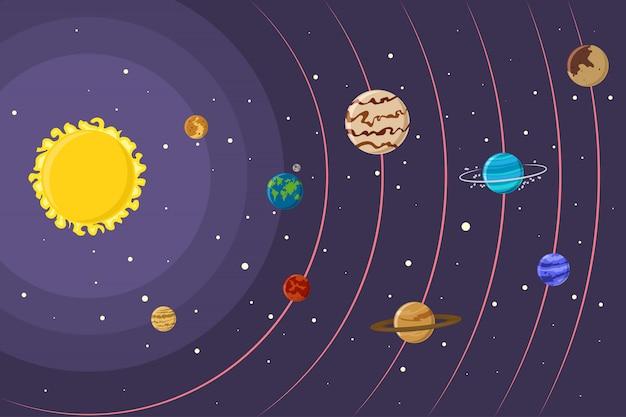 銀河系の惑星と太陽のある太陽系。漫画フラットスタイルで私たちの宇宙のベクトルイラスト。 Premiumベクター
