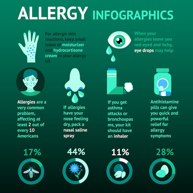 Аллергия инфографика набор Бесплатные векторы