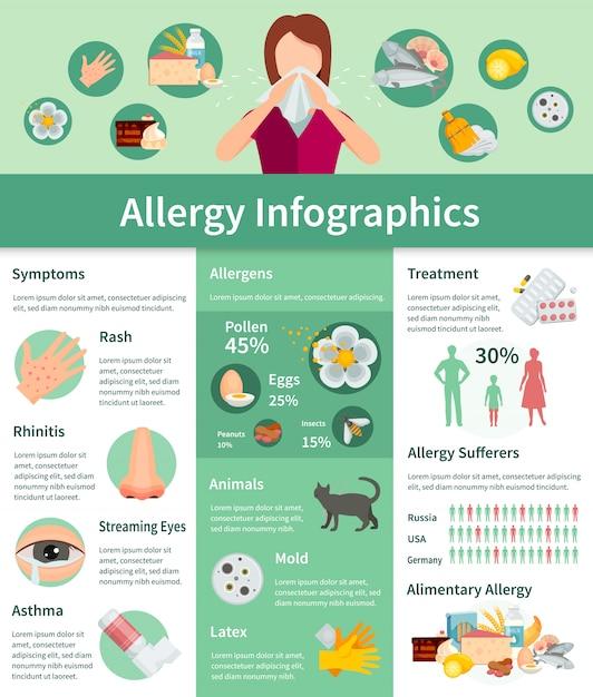 アレルギーインフォグラフィックセット。アレルギー症状情報アレルギー治療フラットセット。アレルギーのベクトル図 Premiumベクター