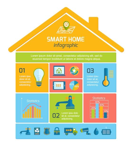 スマートホームオートメーション技術インフォグラフィック Premiumベクター