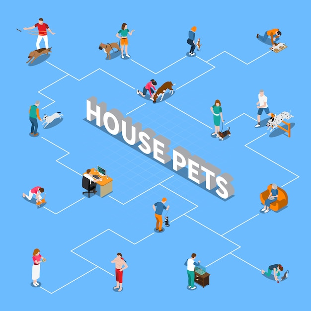 Блок-схема «люди с домашними животными» Premium векторы