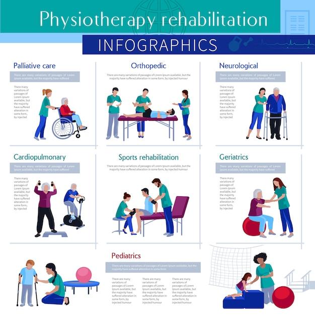 理学療法リハビリテーションフラットインフォグラフィックポスター Premiumベクター