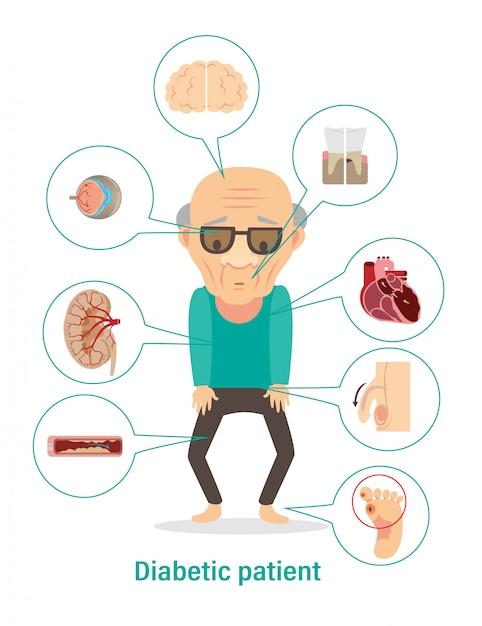 Больной диабетом. осложнения диабета инфографика. Premium векторы