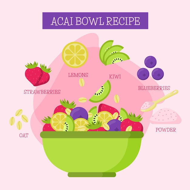 Acai dish recipe in green bowl Free Vector