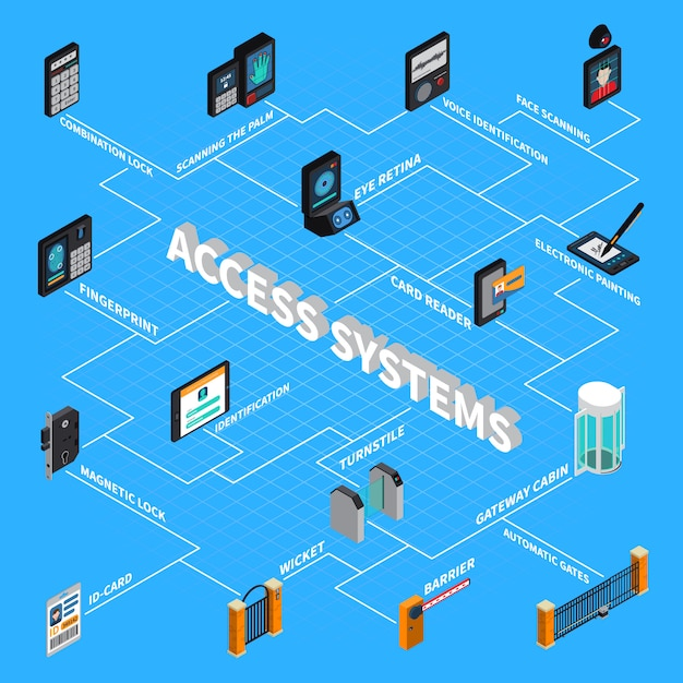 Access systems isometric flowchart Free Vector