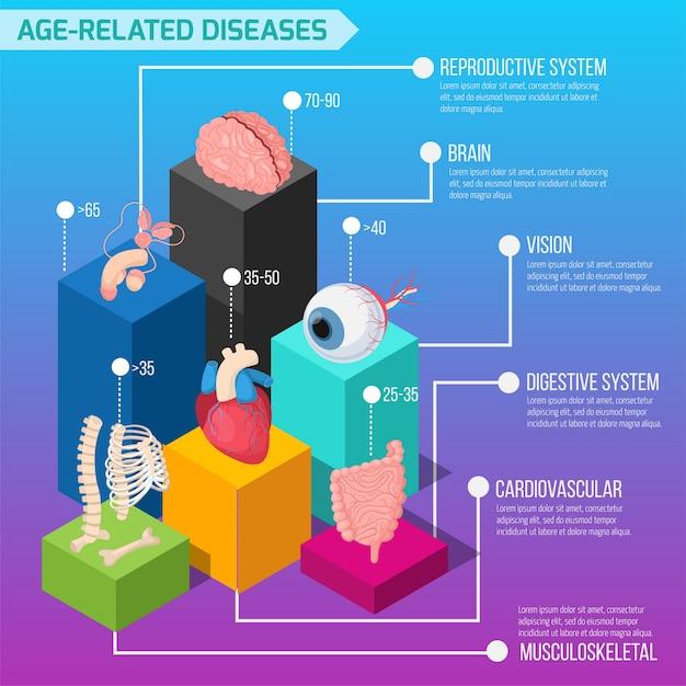 Макет инфографики о возрастных заболеваниях человека со статистикой поражения внутренних органов и биологических систем в изометрии Бесплатные векторы