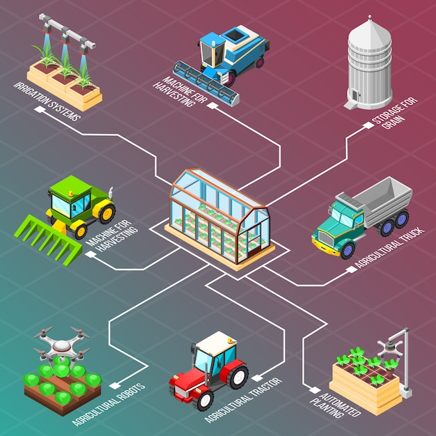 Agricultural robots isometric flowchart Free Vector