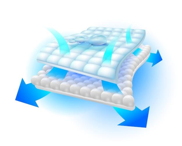 Система воздушного потока устраняет запахи и влагу в специальном абсорбирующем листе, отражающем процессы вентиляции и влаги. Premium векторы