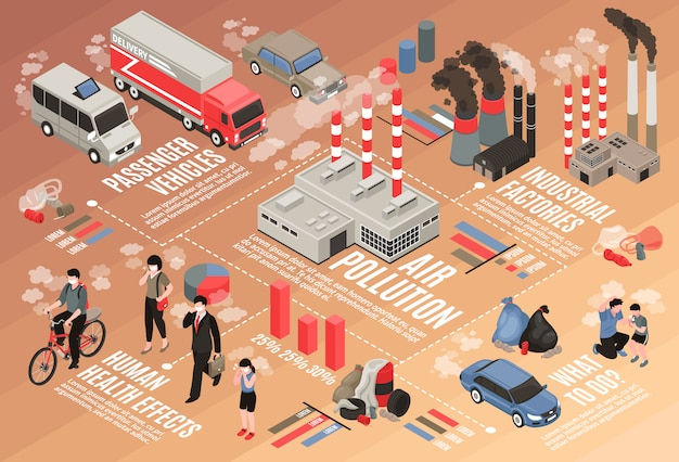 Air pollution in city isometric flowchart with health effects symbols Free Vector