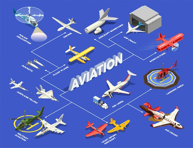 Airplanes helicopters isometric flowchart illustration Free Vector