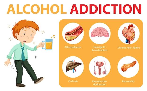 Dipendenza da alcol o infografica di informazioni sull'alcolismo Vettore gratuito