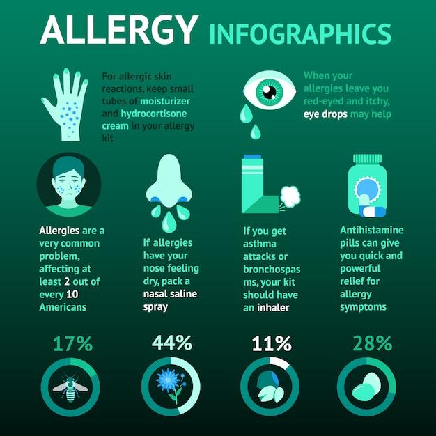 Allergy infographics set Free Vector