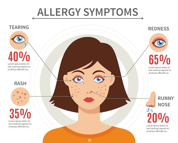 Allergy symptoms flat style concept Free Vector