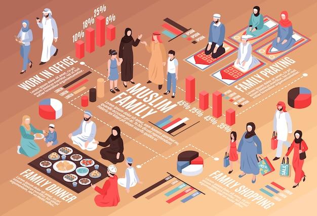 仕事の夕食とショッピングのシンボルとアラブ家族等尺性フローチャート 無料ベクター