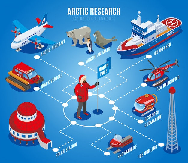Arctic research isometric flowchart north pole exploration scientific station animals equipment and vehicles blue illustration Free Vector