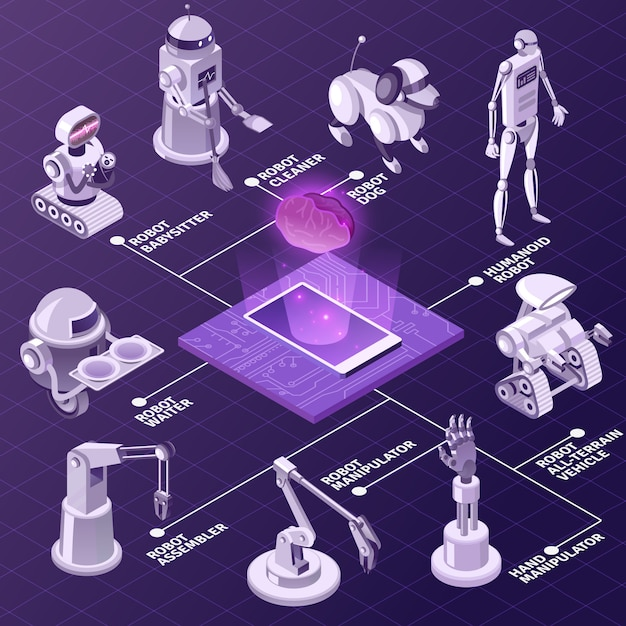 Artificial intelligence  automated industrial equipment  robots with various duties isometric flowchart on violet Free Vector