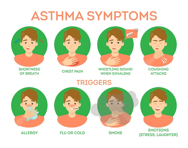 Premium Vector Asthma Symptoms Infographic Breath Difficulty And Pain Chest Dangerous Disease Allergic Reaction As A Trigger Illustration In Cartoon Style