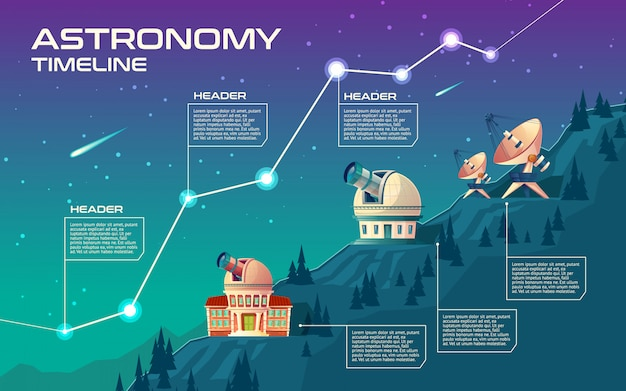Astronomy timeline. astronomical buildings to observe the sky, observatory. Free Vector