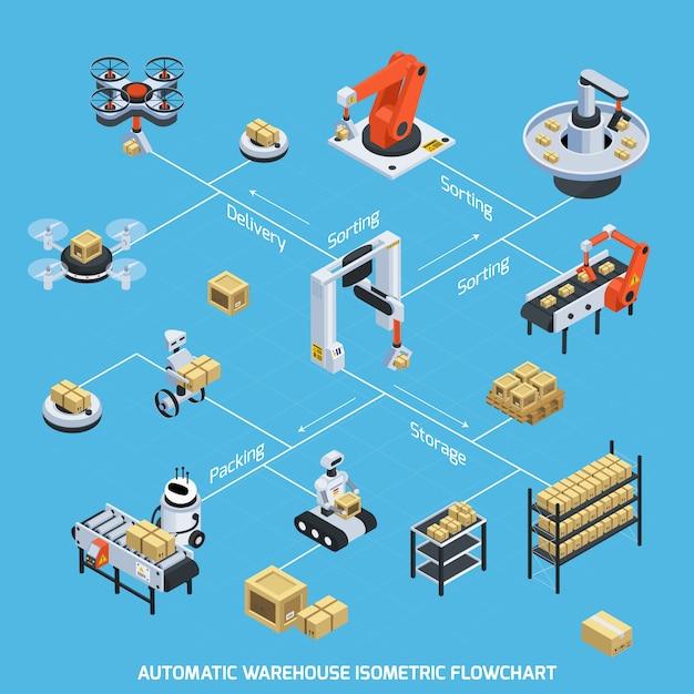 Automatic warehouse isometric flowchart Free Vector