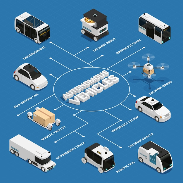 Autonomous vehicles isometric flowchart Free Vector