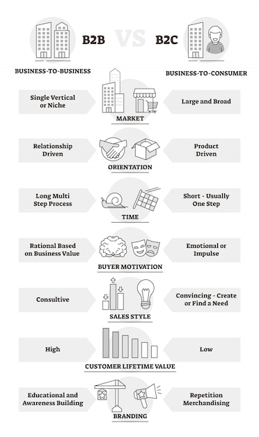 B2b and b2c business model comparison outline diagram Premium Vector