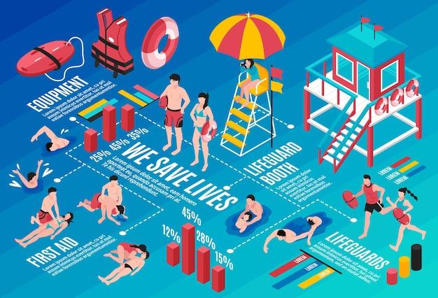 План инфографики спасателей на пляже с инвентарём для спасения Бесплатные векторы