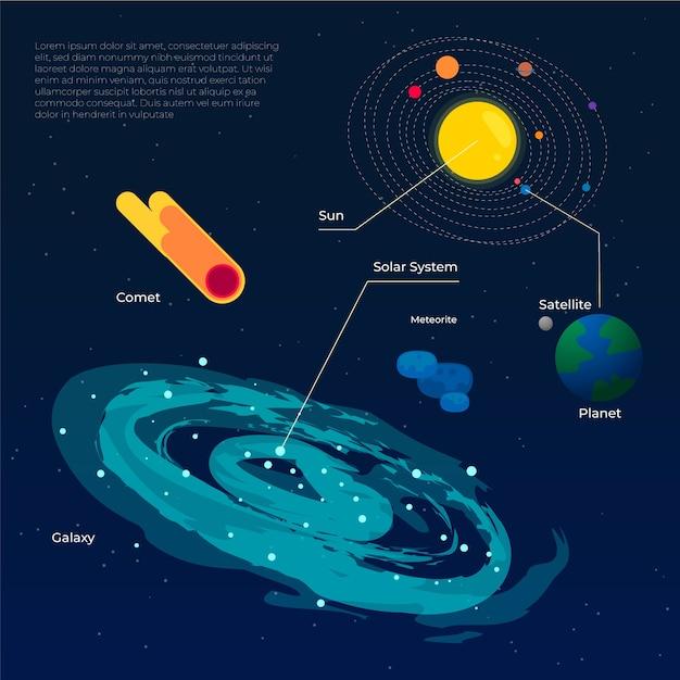 美しい銀河と惑星のインフォグラフィック 無料ベクター