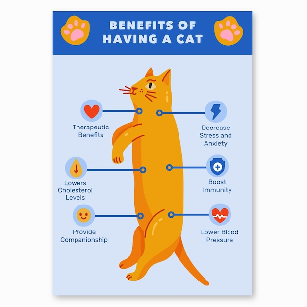 Benefits of living with a cat poster Free Vector