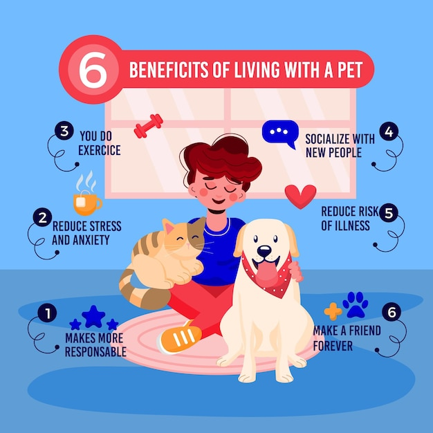 Benefits of living with a pet Free Vector