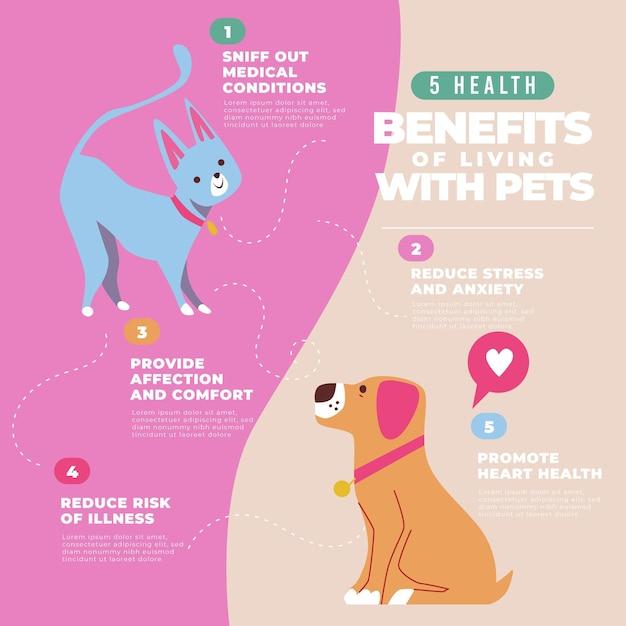 Преимущества жизни с пушистыми домашними животными Бесплатные векторы