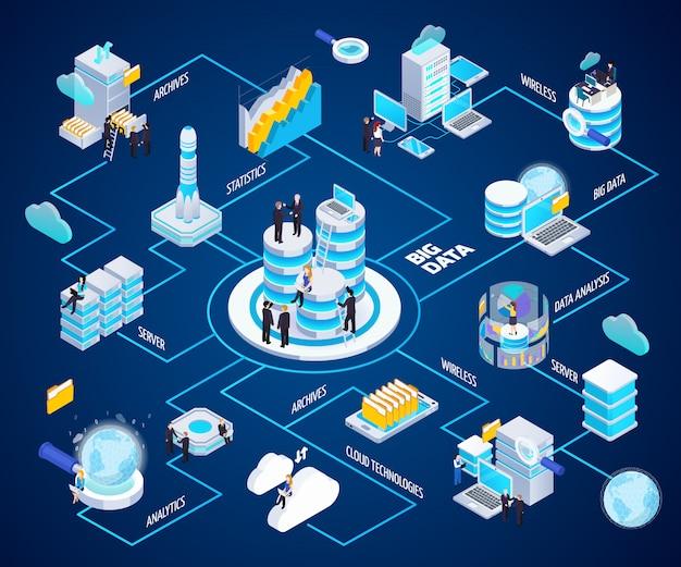 Блок-схема аналитики больших данных Бесплатные векторы
