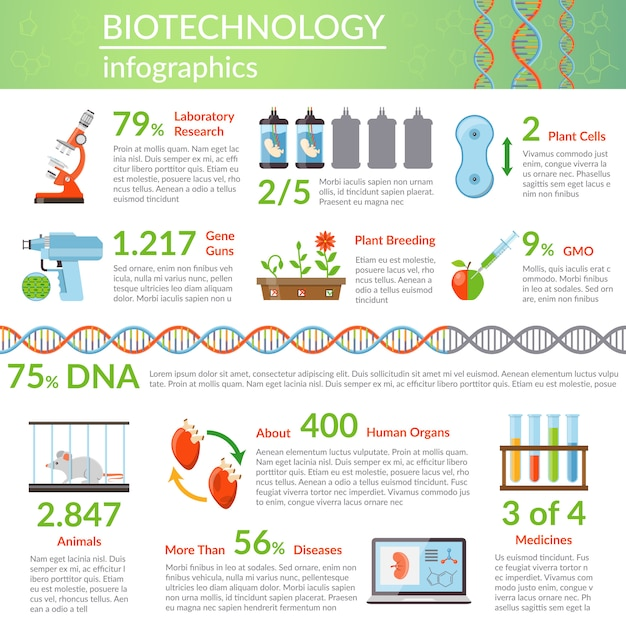 Biotechnology and genetics infographics Free Vector