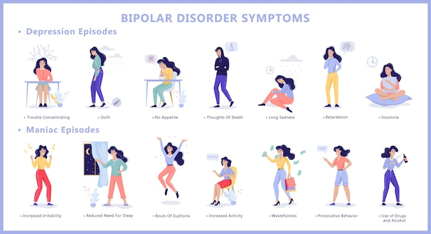 Bipolar disorder symptoms infographic of mental health disease. depression and manic episode. mood swings from sadness to happiness.   illustration Premium Vector