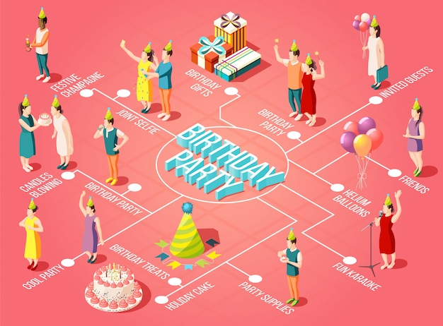 Amazing Birthday Party Flowchart With Candles Blowing Helium Balloons Funny Birthday Cards Online Alyptdamsfinfo