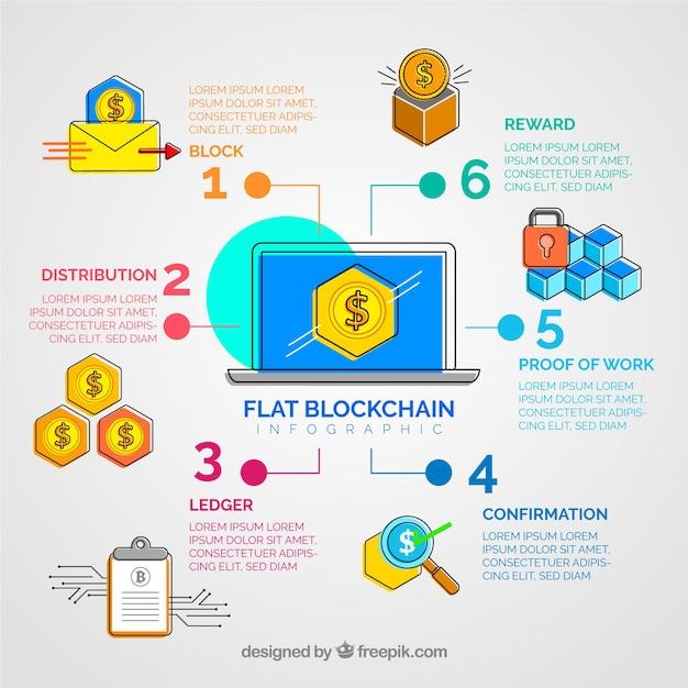 Инфраструктурная концепция blockchain Бесплатные векторы