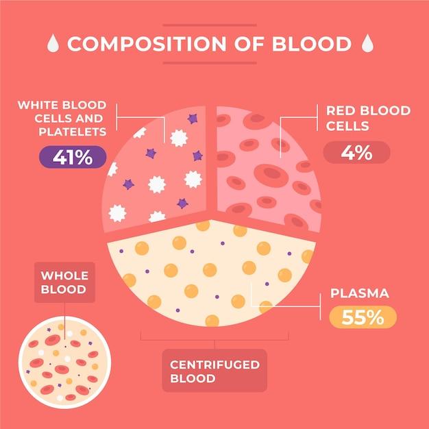 フラットなデザインの血のインフォグラフィックの概念 無料ベクター