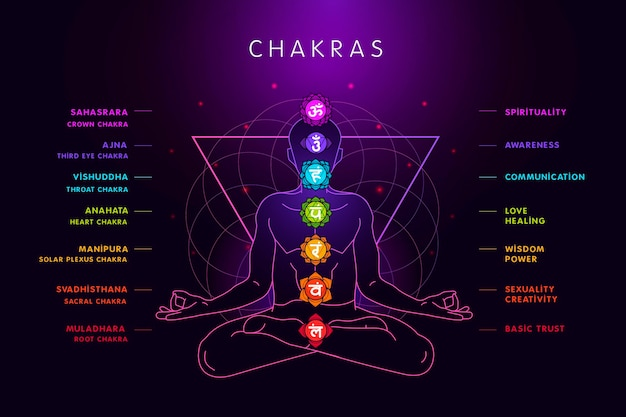 Body chakras Premium Vector