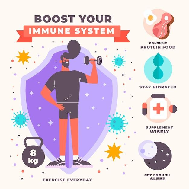 Potenzia l'infografica del tuo sistema immunitario Vettore gratuito