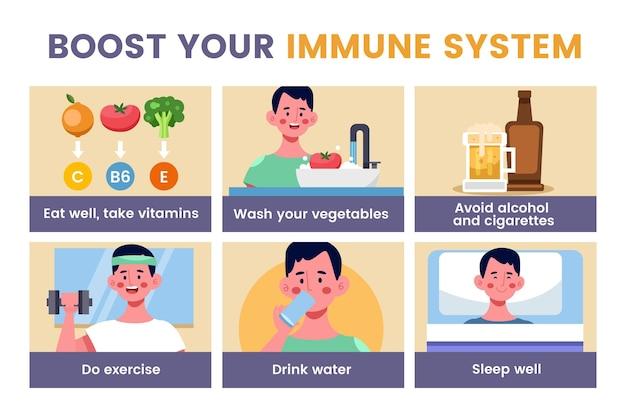 免疫システムのインフォグラフィックを強化 無料ベクター