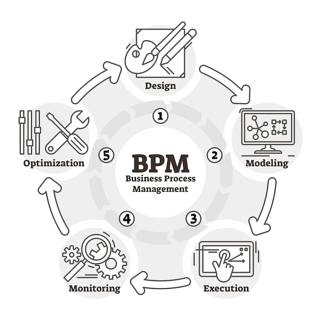 Bpmアウトラインスキーム Premiumベクター