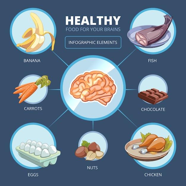 Infographics di vettore di cibo per il cervello. carne e vitamina, energia per la mente, banana e carota, illustrazione di pollo Vettore gratuito