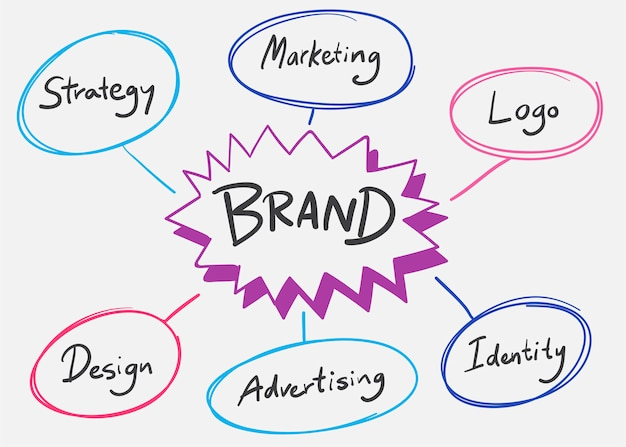 Brand words illustration Free Vector