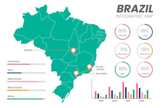 Бразилия карта инфографики в плоском дизайне Premium векторы