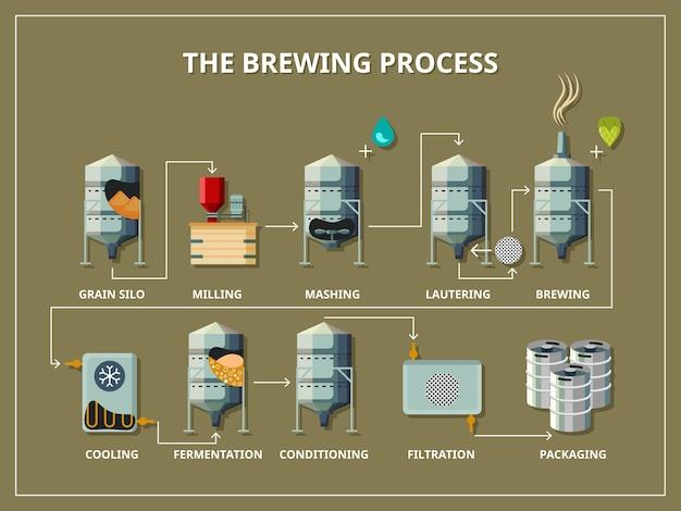 Плоский стиль процесса пивоварения инфографики. производство пива, алкоголя и зерна, силоса и помола, затирания и фильтрации Бесплатные векторы