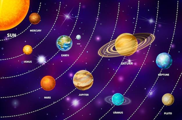 水星、金星、地球、火星、木星、土星、天王星、海王星、冥王星などの太陽系の明るい現実的な惑星。明るい星とカラフルな深宇宙の背景に太陽と月を含む Premiumベクター