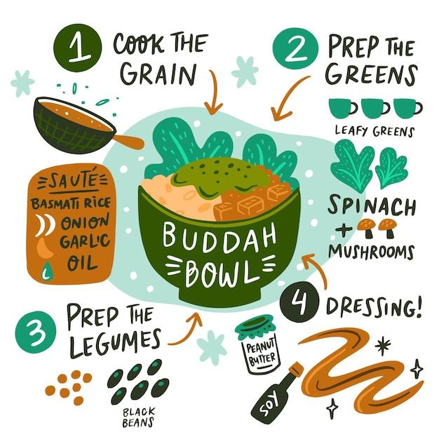 Disegnata a mano la ricetta della ciotola di buddha Vettore gratuito