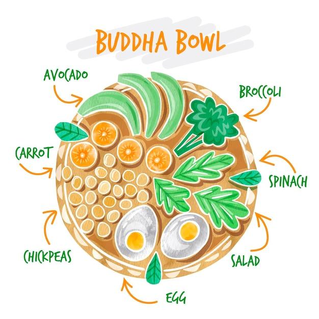 Ricetta ciotola di buddha Vettore gratuito