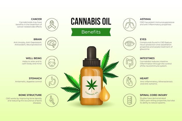 Infografica dei benefici dell'olio di cannabis con bottiglia illustrata Vettore gratuito